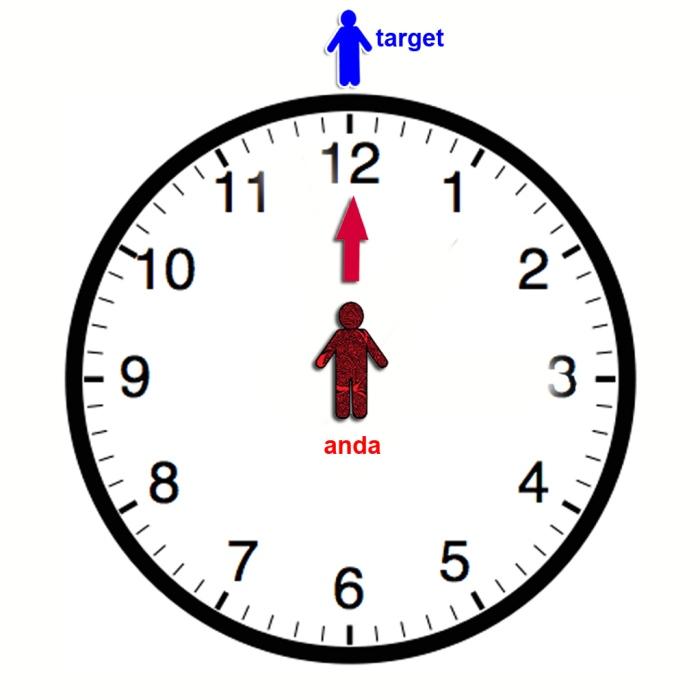 arah jam 12